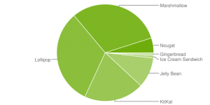 android_4_chart