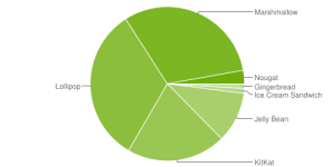 android_chart